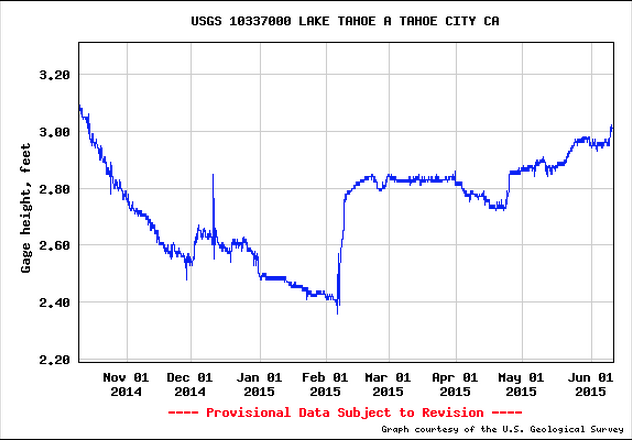 June 11, 2015: The water level in Lake Tahoe reaches the rim! Source: USGS.