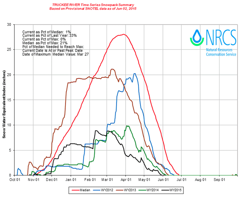 Winter snowpack for the Truckee River Basin, 2012 - 2015. Source: NRCS.