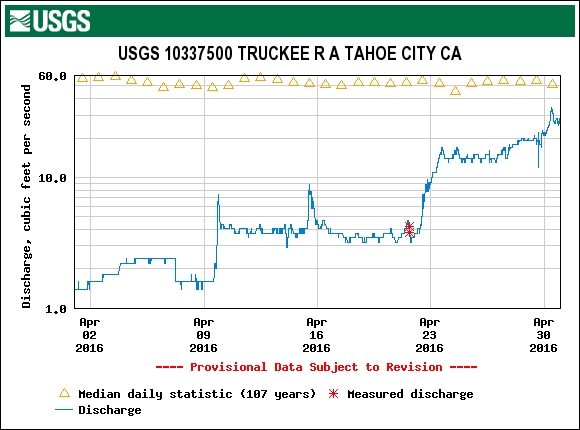 In April, water began to flow through the Lake Tahoe Dam into the Truckee River. Source: USGS.